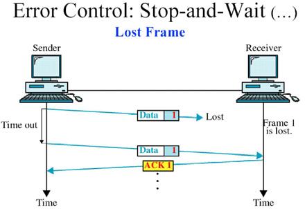 Error Control 2