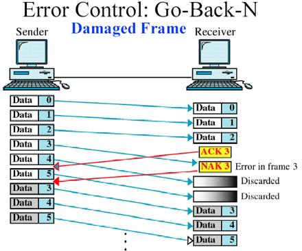 Error Control 4