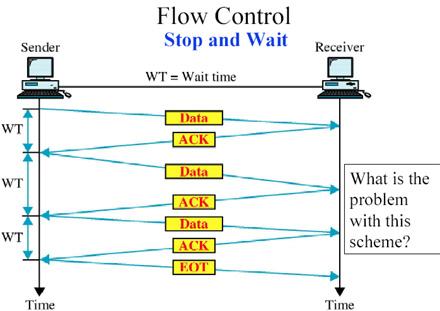 Flow Control 1
