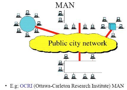 Metropolitain Area Network