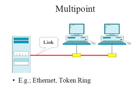Multipoint Configuration