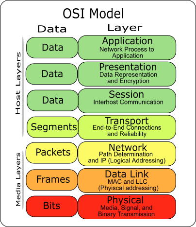 osi model with its seven layers The osi seven-layer model 135 figure 41 the osi seven-layer model exam alert on the network+ exam, you might see an osi layer referenced either by its name, such as data link, or by its layer number.