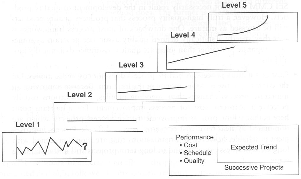 Project Performance Expectation