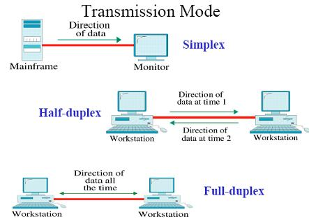 Simplex, Half Duplex and Full Duplex Transmission Modes