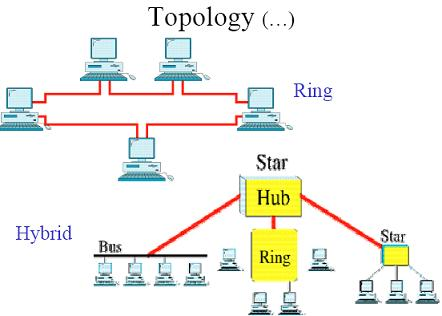 Ring and Hybrid Topology