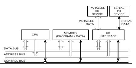 Von Neumann Computer System
