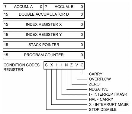 HCS12 CPU